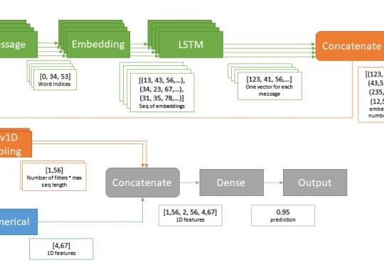 LSTM+covNet