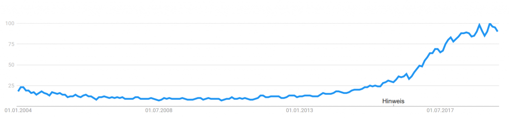 popularity of ML since 2004