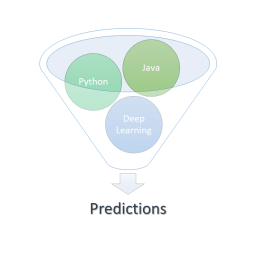 Java python deep learning
