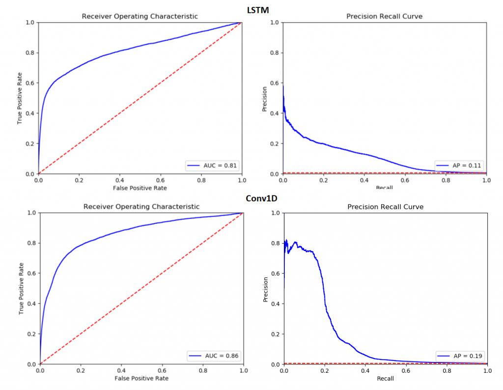 ConvNet outperforming LSTM
