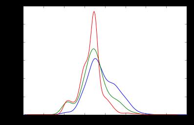 density age per class
