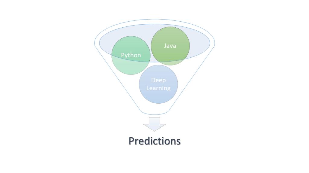 Java python deep learning